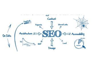 Bí Quyết Seo Website Bất Động Sản Lên Top Google
