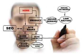 Những kỹ năng quan trọng nhất của một chuyên gia SEO web bất động sản
